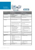 Product Overview Gas Analyzers - Nuova Elva - Page 6