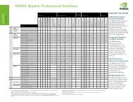NVIDIA® Quadro® Professional Solutions