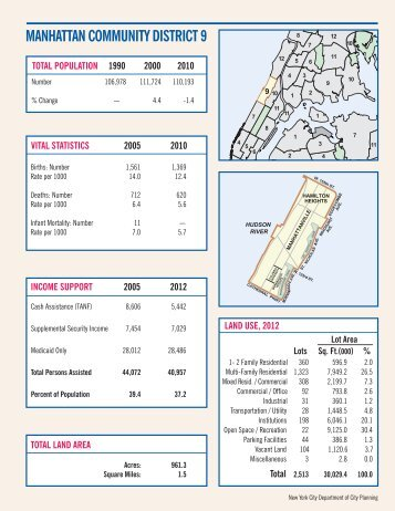 Manhattan Community District 9 Profile - NYC.gov