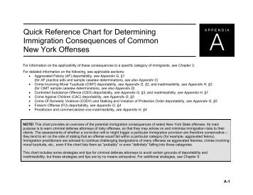Quick Reference Chart for Determining Immigration Consequences ...