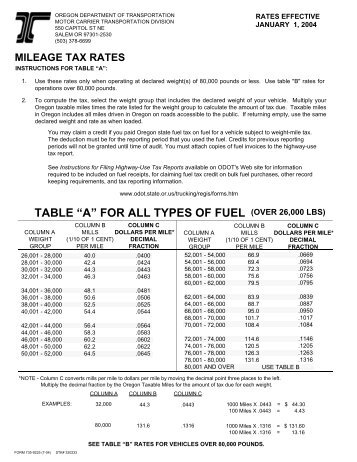 """table """"a"""" for all types of fuel - Oregon Department of Transportation"""