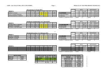 USPE - 2nd VOLLEY BALL EPC FOR WOMEN Page 1 RESULTS ...