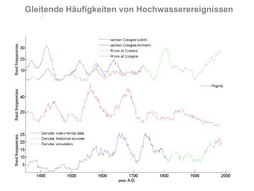 PDF (13.3 MB) - Oeschger Centre for Climate Change Research