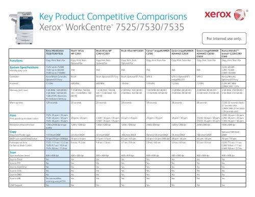 Competitive Comparisons Xerox WorkCentre 7525/7530/7535