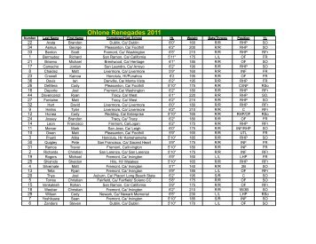 Men's Baseball 2011 Roster - Renegades Athletics - Ohlone College