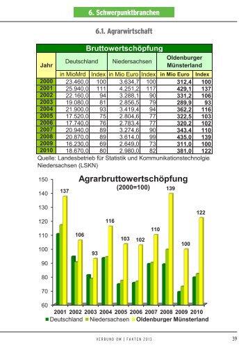 Agrarwirtschaft - Verbund Oldenburger Münsterland