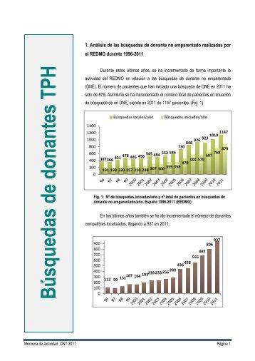 Mem_donph_2011 - Organización Nacional de Trasplantes