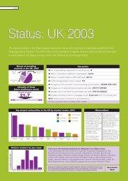 UK 2003 Status: UK 2003 - Hothouse Media
