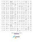 NIVEA IODA EUROPEAN CHAMPIONSHIP - Page 6