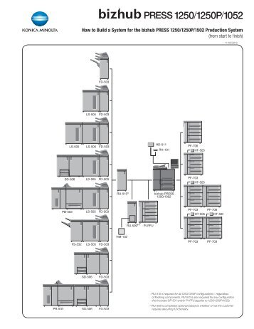 bizhub 501/421/361 Configuration Sheet