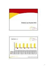 Eckdaten zum Haushalt 2013