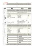 Abkzg. English Deutsch Hersteller - Estpresto - Page 5