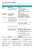Rationale Therapie bakterieller Atemwegsinfektionen - Seite 2