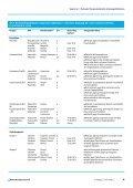 Rationale Therapie bakterieller Atemwegsinfektionen - Seite 7