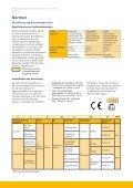Explosionsgeschützter Servomotor - Serie EX - Page 6