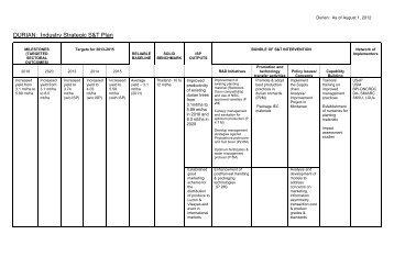 DURIAN: Industry Strategic S&T Plan - pcaarrd
