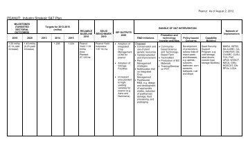 PEANUT: Industry Strategic S&T Plan - pcaarrd