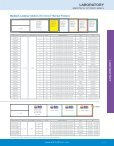 Laboratory Labels - Page 3