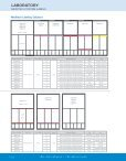 Laboratory Labels - Page 4