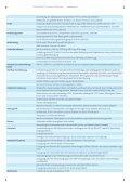 PDFlib, PDFlib+PDI, Personalization Server Datenblatt - Page 4