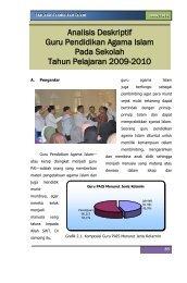 Analisis Deskriptif Guru Pendidikan Agama Islam Pada Sekolah ...
