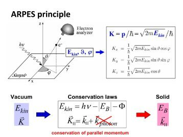 Experimental methods in solid state physics
