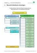 Didaktische Unterlagen Fachkundlicher Unterricht ... - pharmaSuisse - Page 3