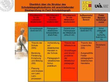 Titel Überblick über die Struktur des Schulpädagogikstudiums mit ...