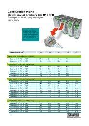 Configuration matrix for device circuit breakers - Phoenix Contact