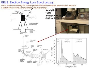 EELS: Electron Energy Loss Spectroscopy