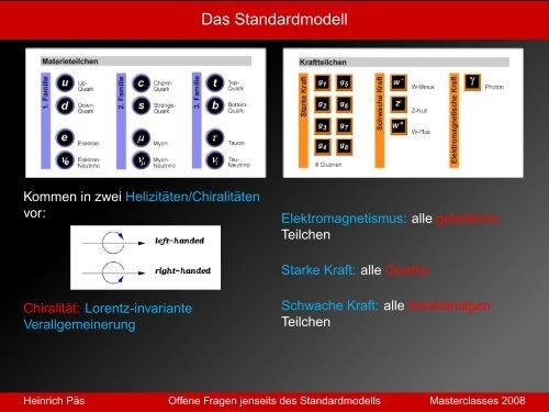ein Ausblick auf die Physik jenseits des ... - TU Dortmund