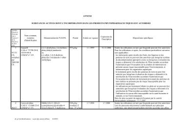 ANNEXE SUBSTANCES ACTIVES DONT L'INCORPORATION ... - fyto