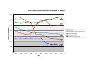 Grafiken zum Verfassungsschutzbericht 2012 - Bayern
