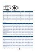 Technische Daten K, RVK, KVO, KD, KVK, KVKE - Pichler - Seite 6