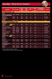 DynoMax™ Street Series Headers - Pirate4x4.Com