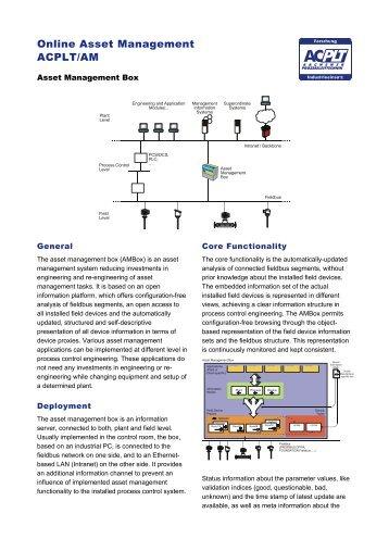 Online Asset Management ACPLT/AM - Lehrstuhl für Prozeßleittechnik