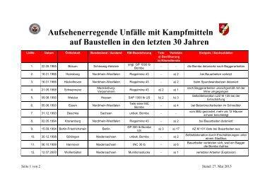 Bewerbung Real Polizei Bremen