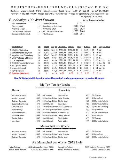 Bundesliga 100 Wurf Frauen