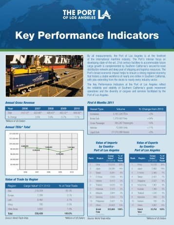 Key Performance Indicators - The Port of Los Angeles