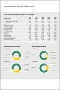 Geschäftsbericht 2010 - Precious Woods - Seite 3