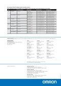 PROXIMITY SENSORS - Page 4