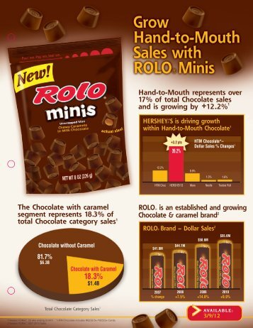 Hand-to-Mouth represents over 17% of total Chocolate sales and is ...