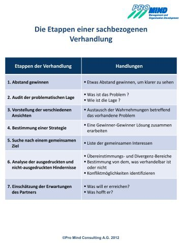Muster Eines Individuellen Arbeitsvertrags Pro Mind Consulting Sa