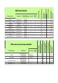 Repellent / Wildschadenverh - Seite 3