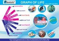Graph of Life 30,April 2012.cdr - QUADRATIC FINANCIALS