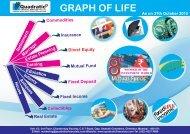 Graph of Life 31,October 2012.cdr - QUADRATIC FINANCIALS