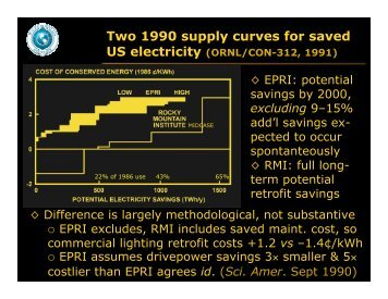 Two 1990 supply curves for saved US electricity