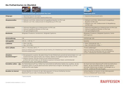 Die PrePaid-Karten im Überblick - Raiffeisen
