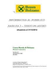 situazione al 31/12/2012 Cassa Rurale di Bolzano - Raiffeisen