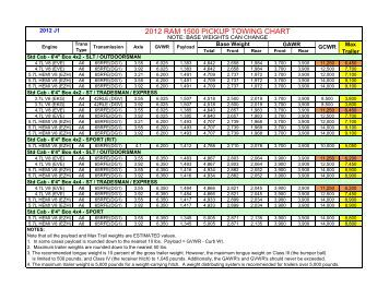 2011 DODGE RAM 1500 PICKUP TOWING CHART - RAM Trucks